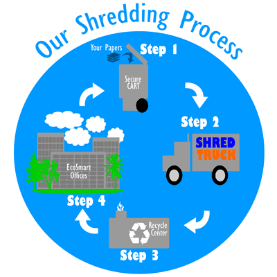 How the Shredding Process works